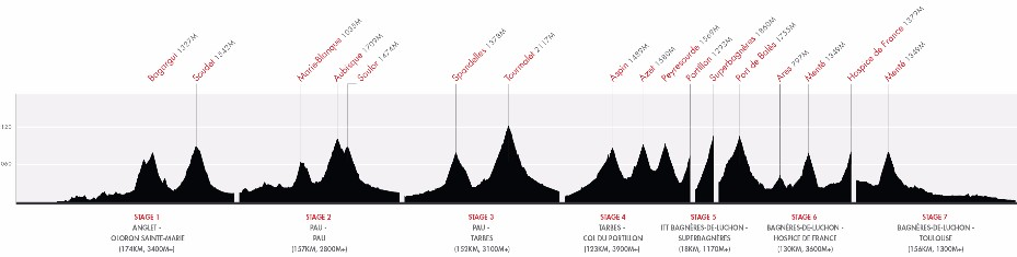 HR Pyrenees Profile 2017